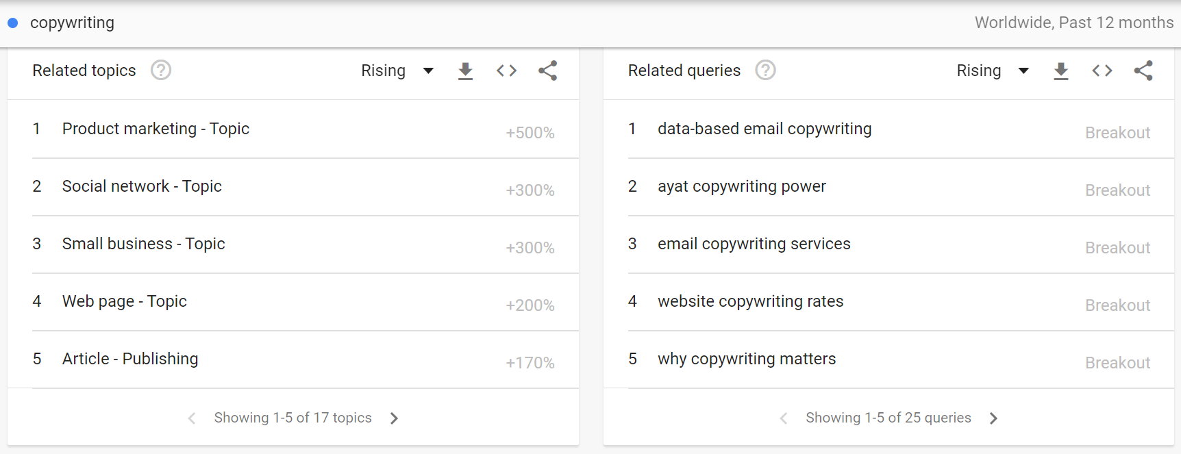 Google Trend's results of the global copywriting trend in the past 12 months