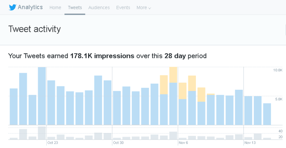 twitter impressions in the twitter analytics