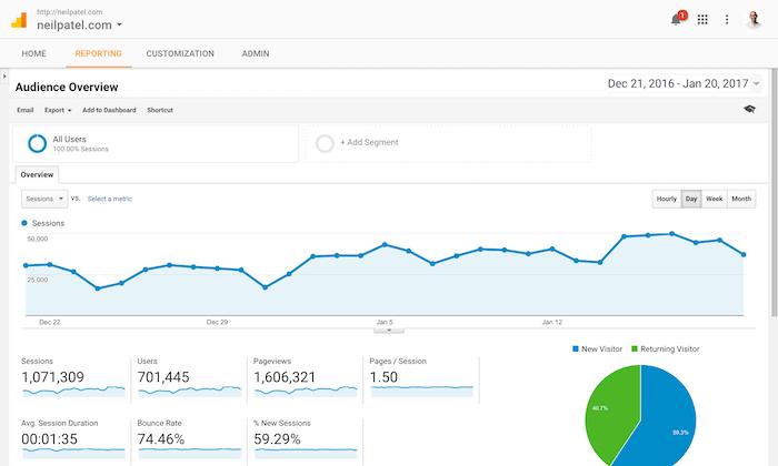 Google analytics report for NeilPatel.com