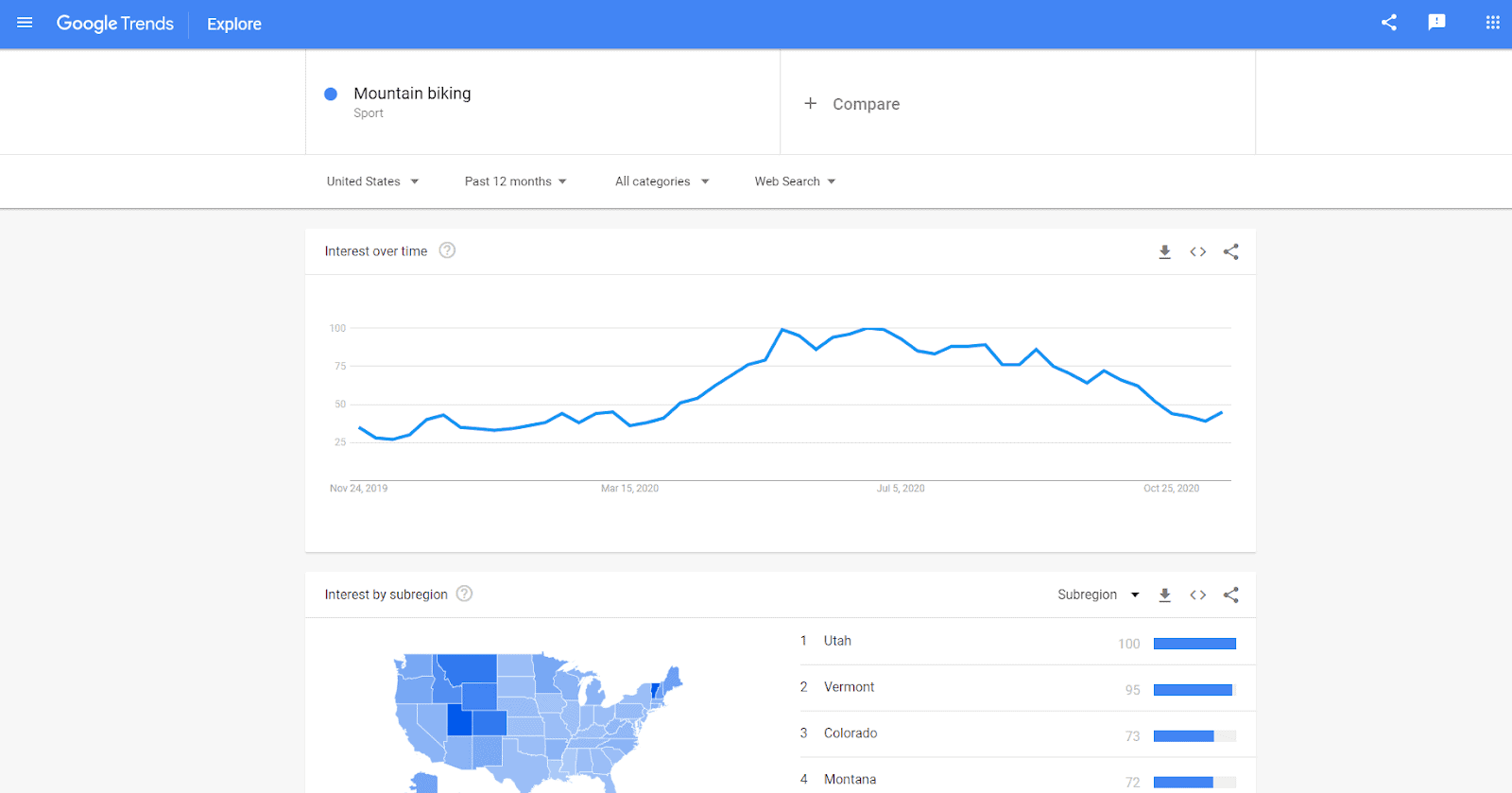 Google Trends report
